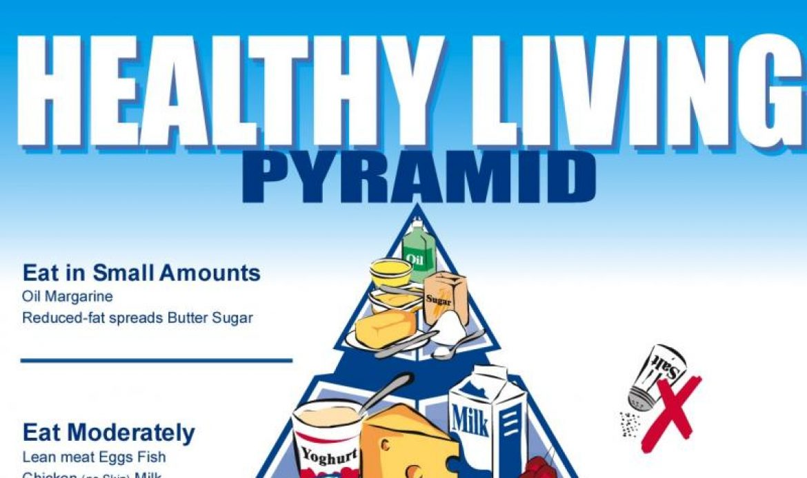 Healthy Living Pyramid 2007